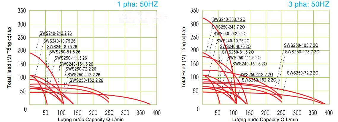 Biểu đồ lưu lượng máy bơm hỏa tiễn NTP SWS250-61.5 20 2HP