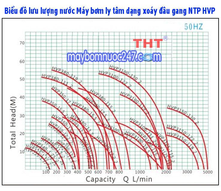 Sơ đồ lưu lượng máy bơm ly tâm dạng xoáy đầu gang NTP HVP265-13.7 20 5HP