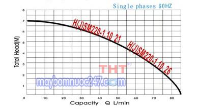 Sơ đồ lưu lượng máy bơm chìm Mini NTP HSM220-1.10 26 100W