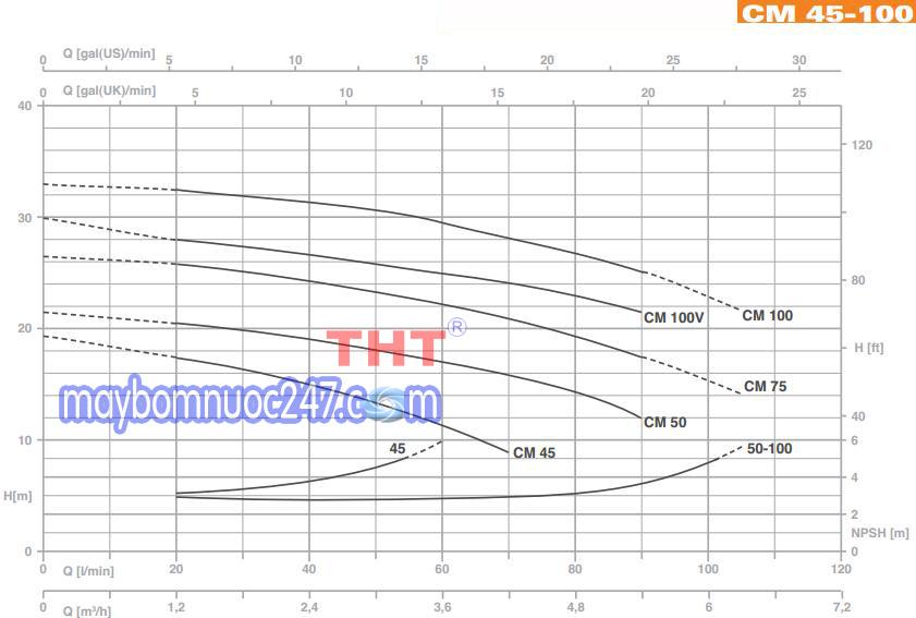 Biểu đồ lưu lượng máy bơm dân dụng Pentax CM 100 1HP