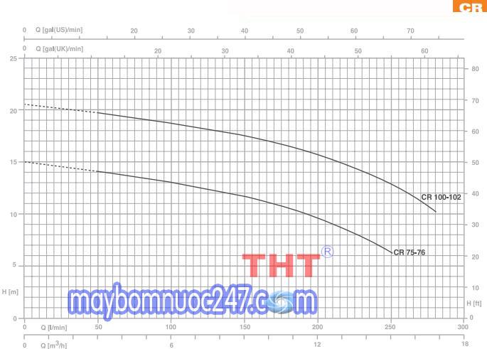 Biểu đồ lưu lượng máy bơm dân dụng Pentax CR 100 1HP