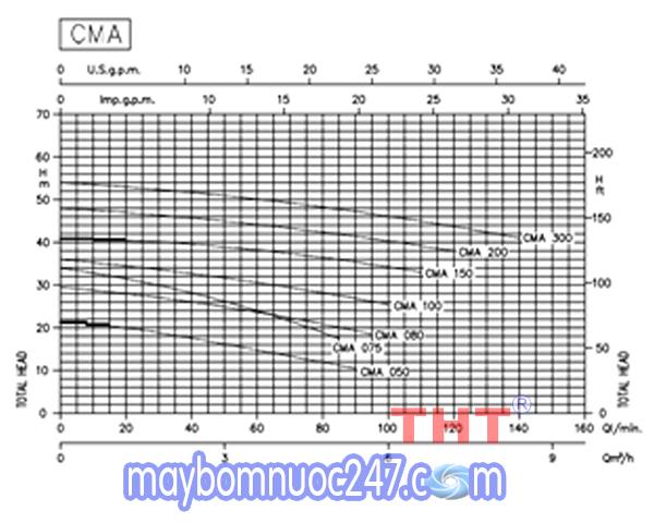 Sơ đồ lưu lượng máy bơm ly tâm 1 tầng cánh Ebara CMA 0.50T 0.5HP